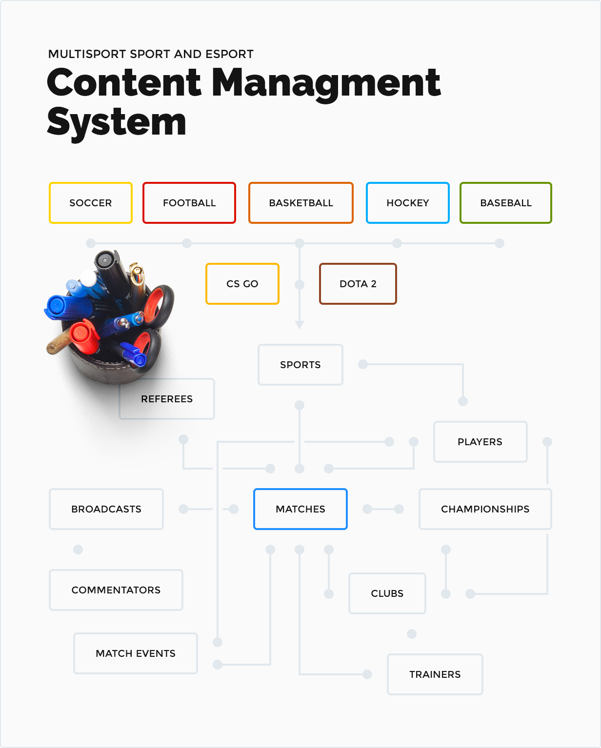 Multisport Sport und eSport Content Management System