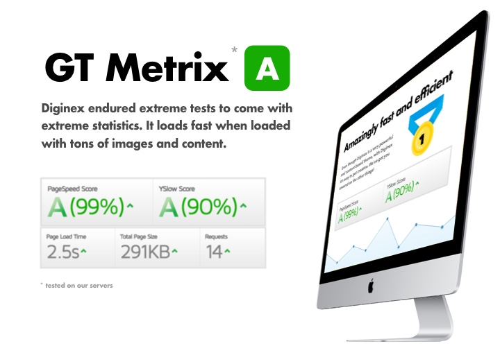 GT Metrix-Statistiken