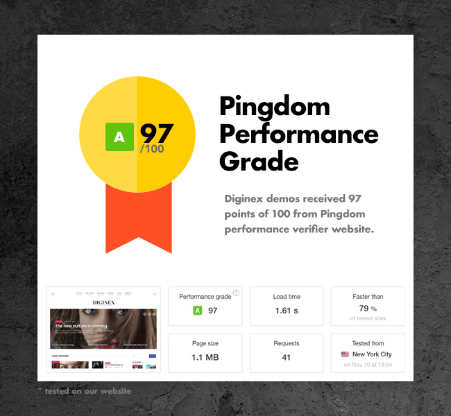 Pindgom 96 Leistung