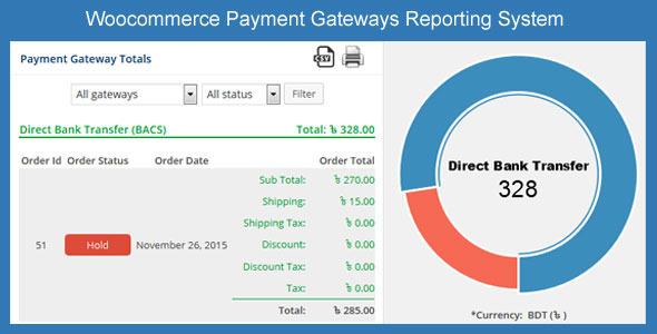 Wordpress E-Commerce Plugin Woocommerce Payment Gateways Reporting System