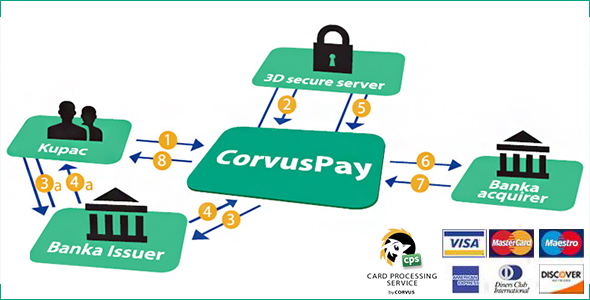 Wordpress E-Commerce Plugin CorvusPay WooCommerce Payment Gateway