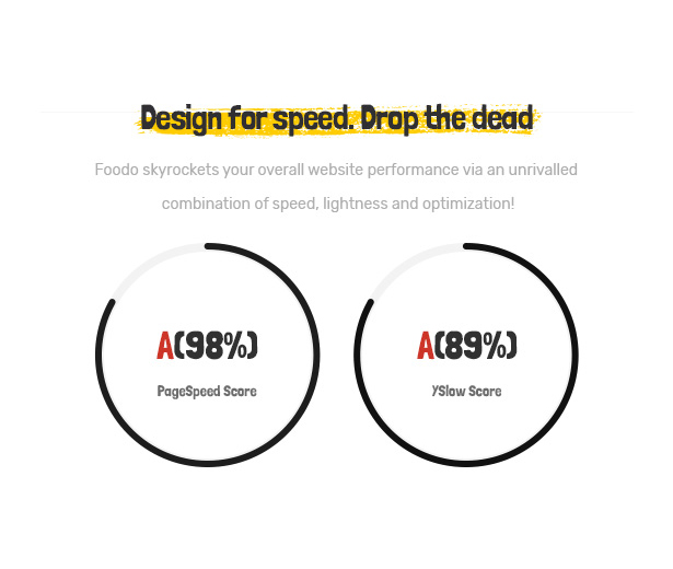 Foodo Fast Speed Loading-Fast-Food-Restaurant WordPress-Theme