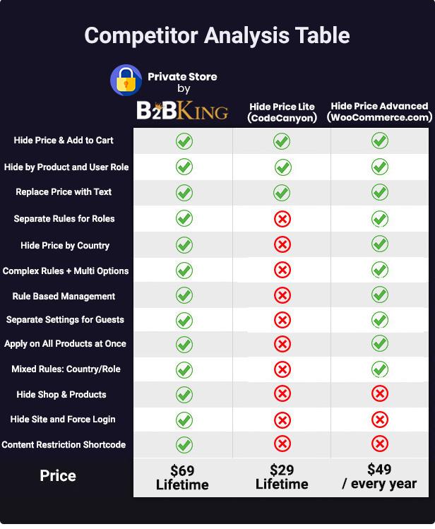 WooCommerce Hide Preise, Produkte und Shop von B2BKing - 4